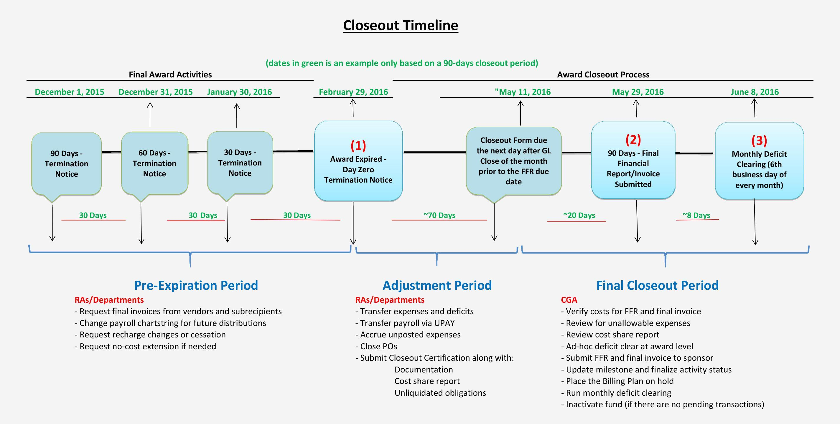 Award closeout timeline