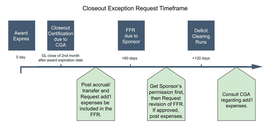 Closeout Exception Request Timeframe