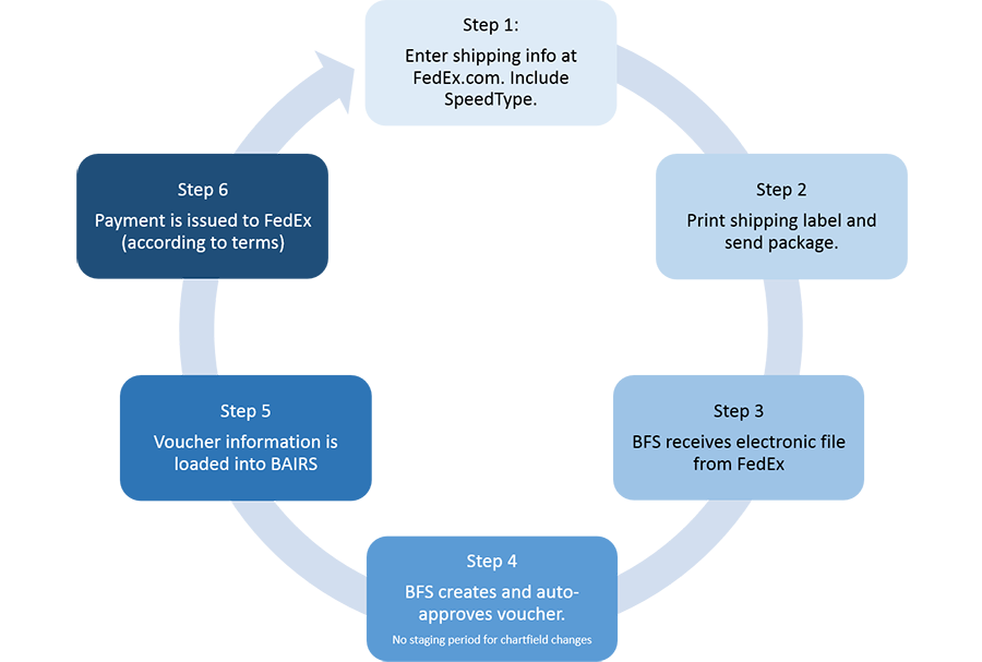 FedEx Process | Controller\'s Office