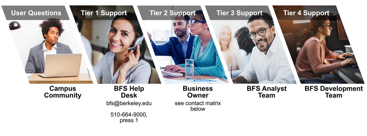 BFS Support Workflow