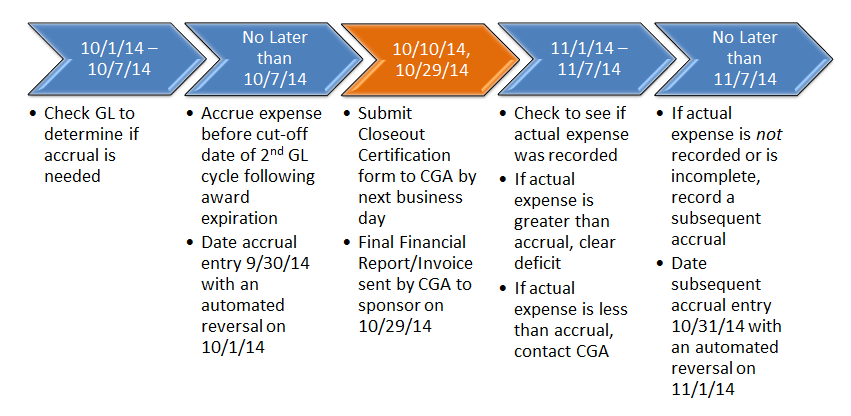 Accrual Timeline