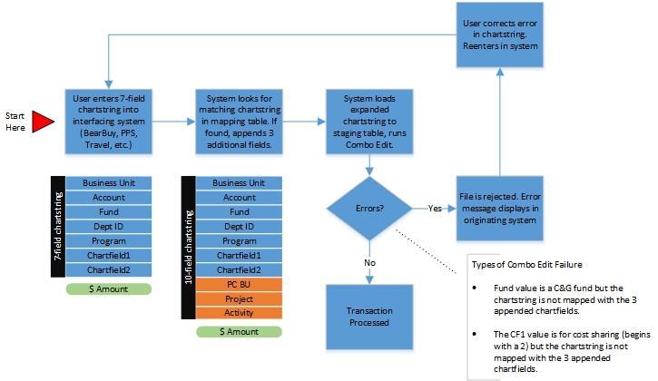 Interfacing Transactions Process