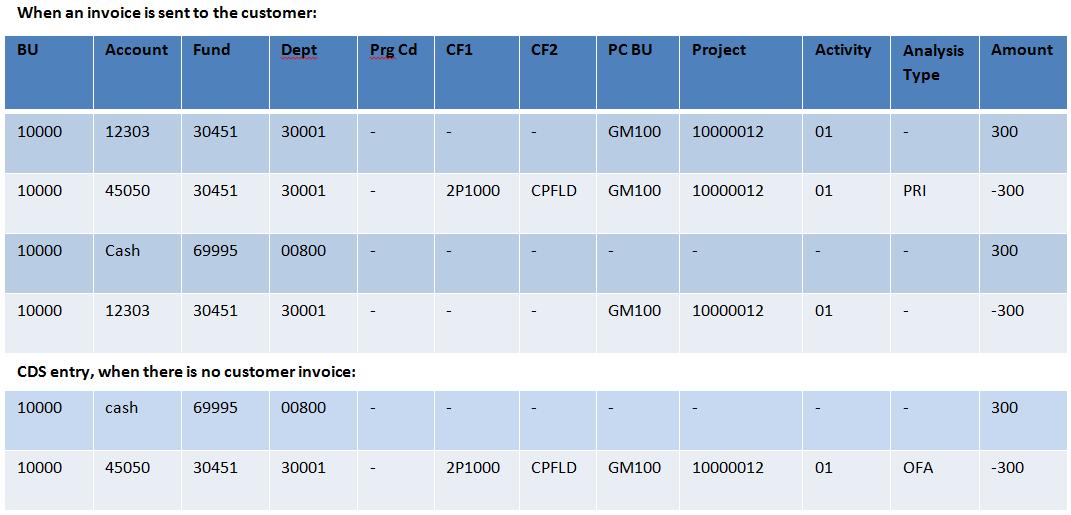 Form Sf425 Bindrdnwaterefficiency